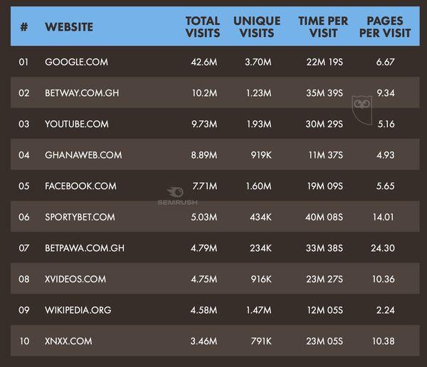 Top ten websites visited in Ghana