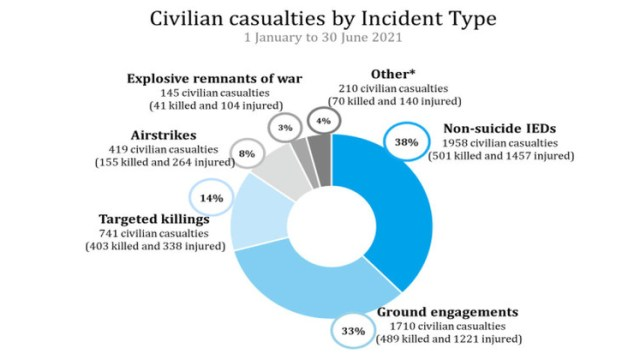 From 1 October 2020 to 30 June 2021, UNAMA documented 7,982 civilian casualties (2,553 killed and 5,429 injured) in comparison to 5,449 civilian casualties (2,030 killed and 3,419 injured) in the same period a year earlier.