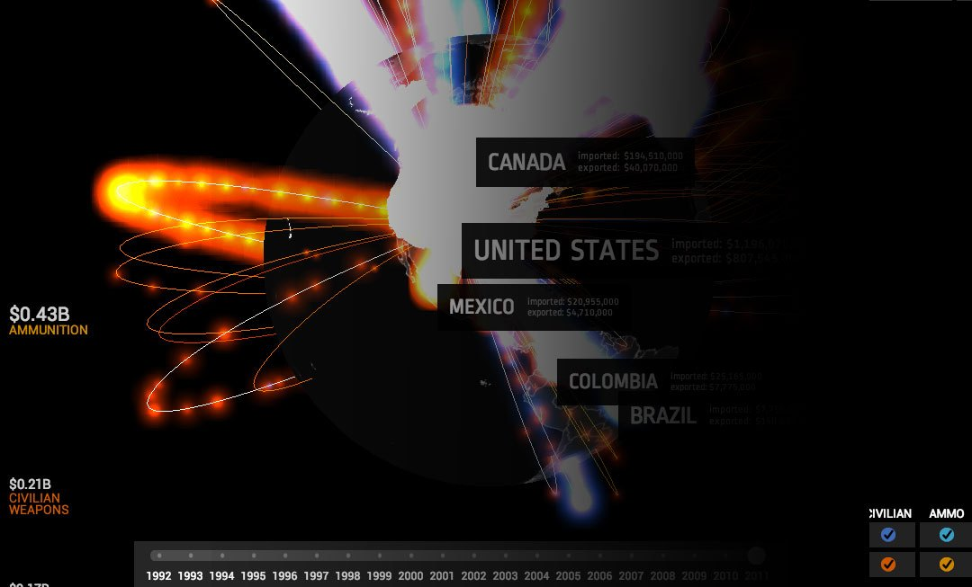 Visualizing the Small Arms Trade