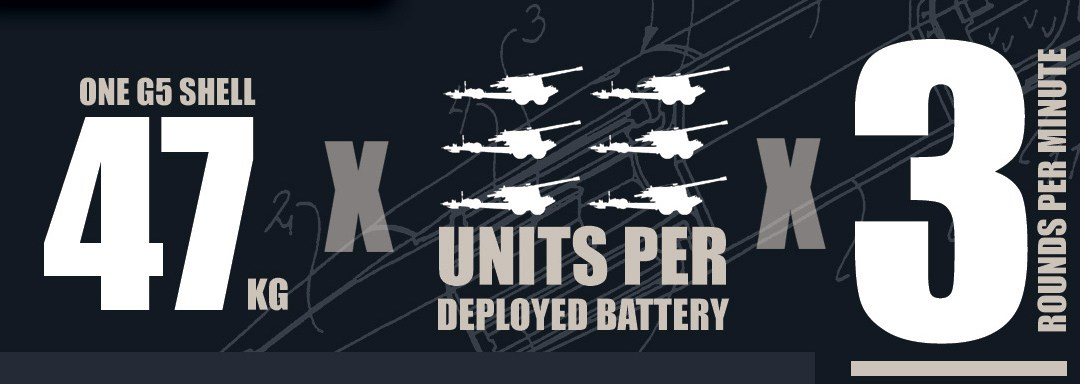 Like a G5. South Africa's artillery in an infographic.