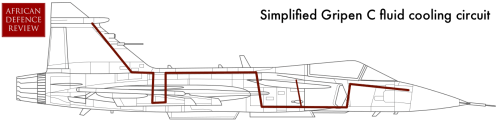 A simplified diagram of the cooling circuit in the Gripen, which uses fuel and ram air to cool an oil mixture.