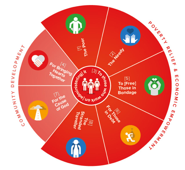 The eight categories of people eligible for Zakat. Image: National Zakat Foundation