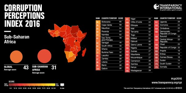 corruption perceptions africa 2016
