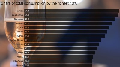 Inequality In Africa: Southern Africa's 'Enclave Economies' Most Unequal