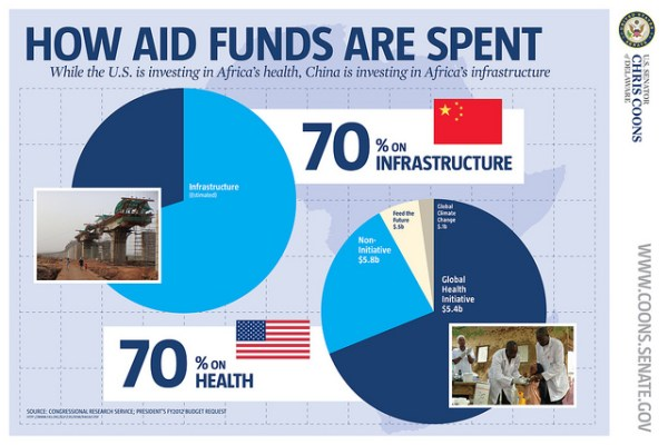 China Africa aid spend
