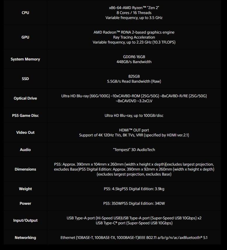 Le prix de la PS5 dévoilé 1