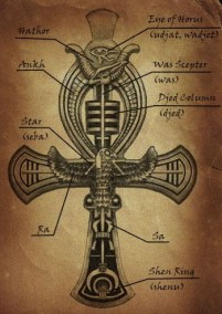 The Ankh ancient occult symbols
