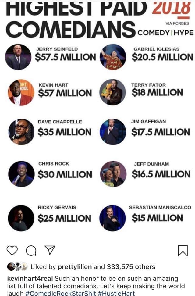Here are the Top 5 of the best paid comedians in the world