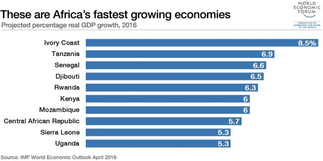 Africa's fastest-growing economies - Partech Africa
