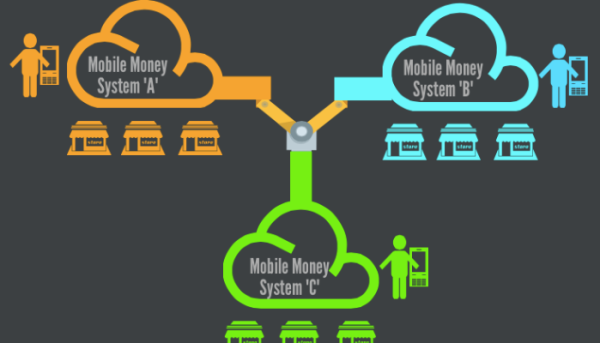 Mobile money interoperability in Africa