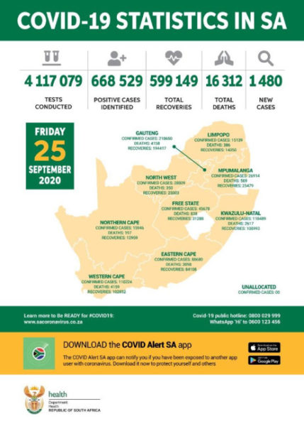 COVID-19 in SA: 29 more deaths recorded, pushing the total number of fatalities to 16,312