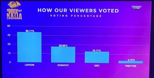 #BBNaija: Here's how viewers voted for their favourite housemates