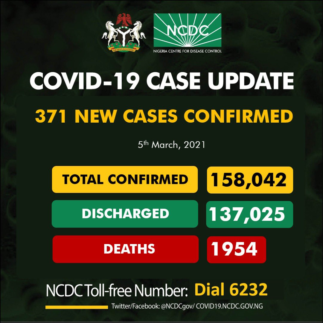 Nigeria records 371 new cases of COVID-19, total now 158042
