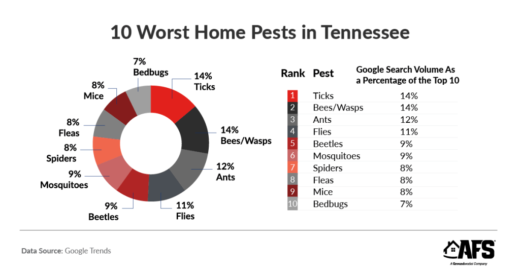 ranking Tennessee's worst home pests