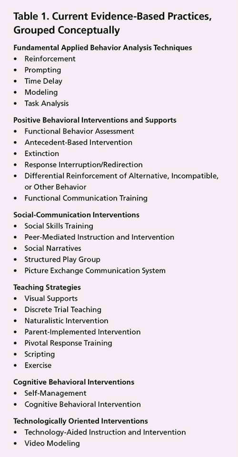 Table 1: Current Evidence-Based Practices, Grouped Conceptually