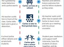 Resources on Positive School Discipline | American ...