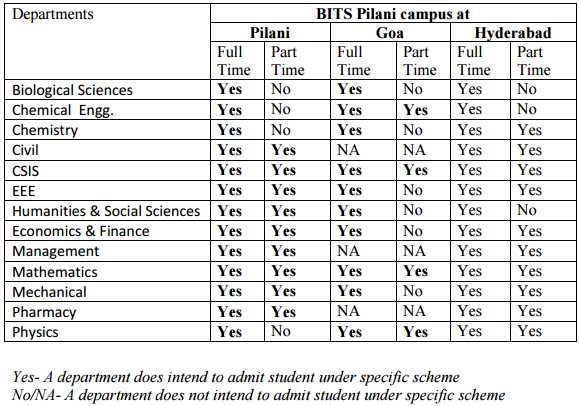Admission Opens For BITS Pilani Doctoral Programme