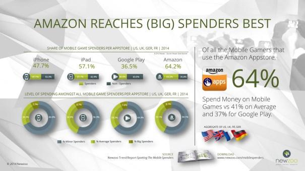 newzoo-infograph-amazon-appstore