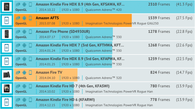 fire-tv-stick-2-benchmark