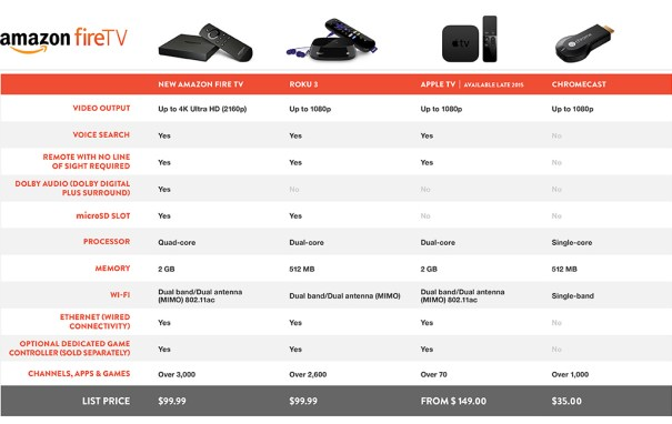 amazons-fire-tv-2nd-gen-compare-chart