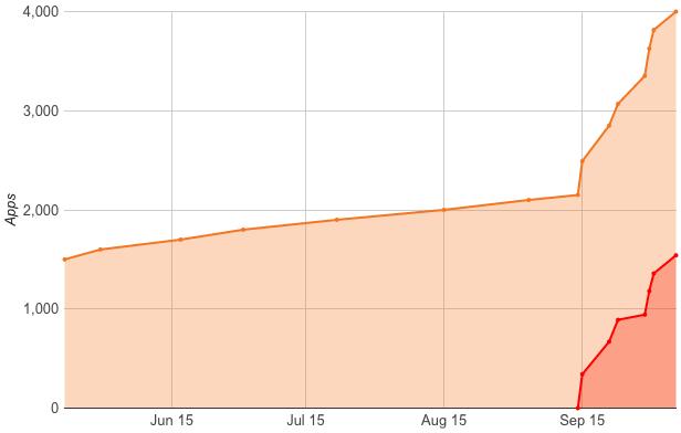 fire-tv-appstore-4000-apps-chart