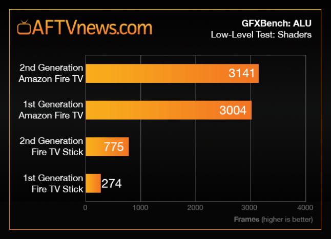 fire-tv-stick-2-benchmark-graph-alu