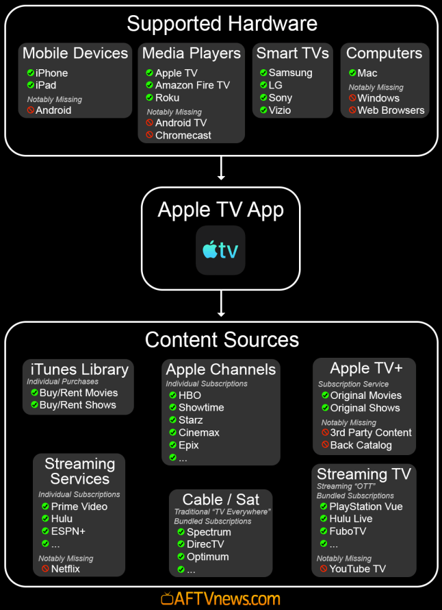 Understanding the upcoming Apple TV App — Supported Hardware