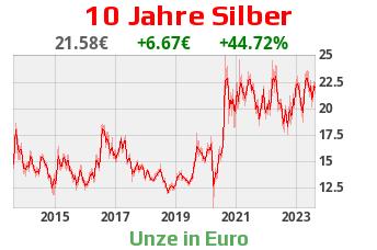 Silber 10 Jahre