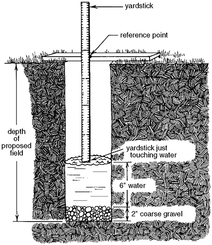 Individual Home Sewage Treatment Systems — Publications