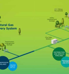 the natural gas delivery system includes production wells the transmission lines that move gas to [ 1866 x 658 Pixel ]