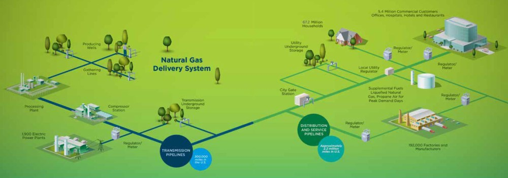 medium resolution of the natural gas delivery system includes production wells the transmission lines that move gas to