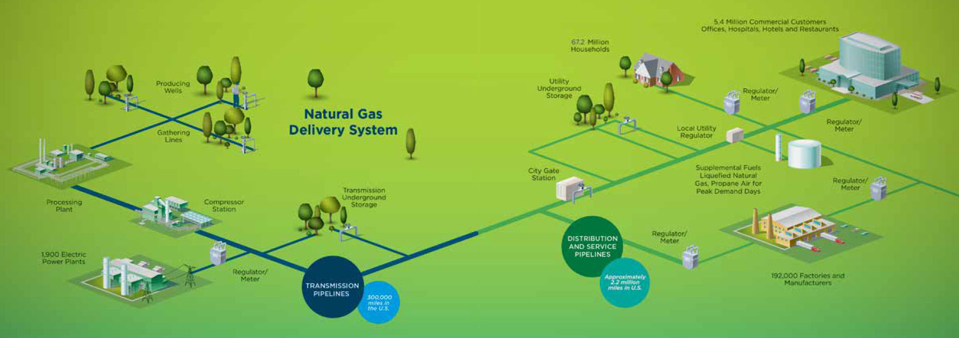 hight resolution of the natural gas delivery system includes production wells the transmission lines that move gas to