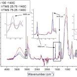 infrarred spectroscopy sol gel coatings
