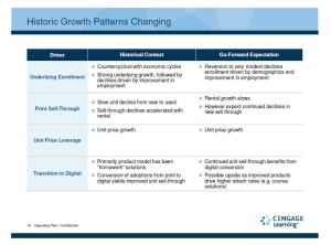 Cengage - Historic Growth patterns
