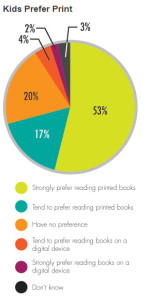 Dubit 2015 Survey Data of Kids' Reading Habits