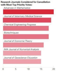 Research Journals Considered for Cancellation with Most Top Priority Votes