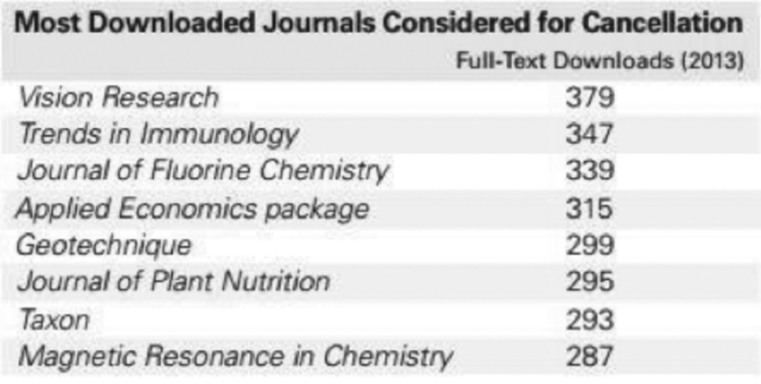Most Downloaded Journals Considered for Cancellation
