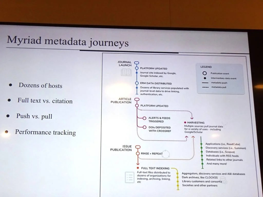 Metadata Journeys