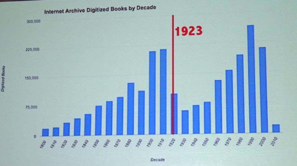 Internet Archive by Publication Date