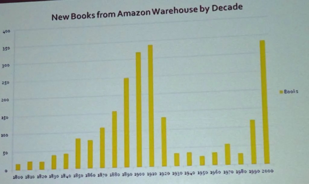 Amazon Books by Publication Date