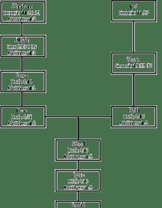 also david   family tree rh agapebiblestudy