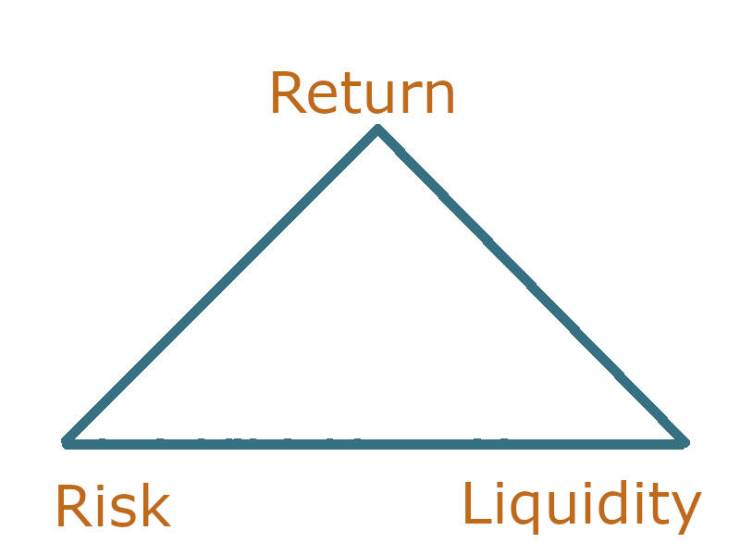 Picture: The magic triangle of investments