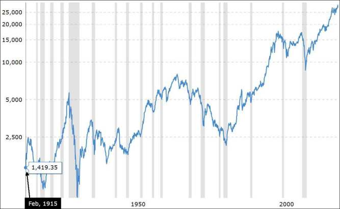 Chart 1: 105 years of the Dow Jones Industrial Average, monthly, inflation-adjusted