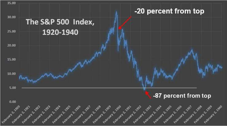 Chart 2: The greatest stock market crash in history. The rise and decline of the S&P 500 index (estimated values), in the 1920s and 1930s. (The Great Depression.)