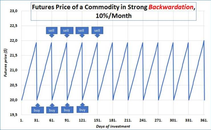 Chart 4: A theoretical commodity futures price in the state of high backwardation.