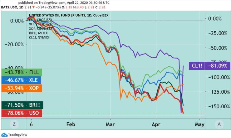 U.S. WTI Crude Oil Contract (Purple), North Sea Brent Crude Oil Contract (Dark Green), USO U.S. Oil ETF (Red), and XOP, FILL, and XLE Energy Equity ETFs.