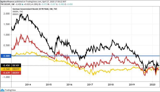 Below zero (blue line). German government bond yields 10 years, 5 years, 1-year maturities.
