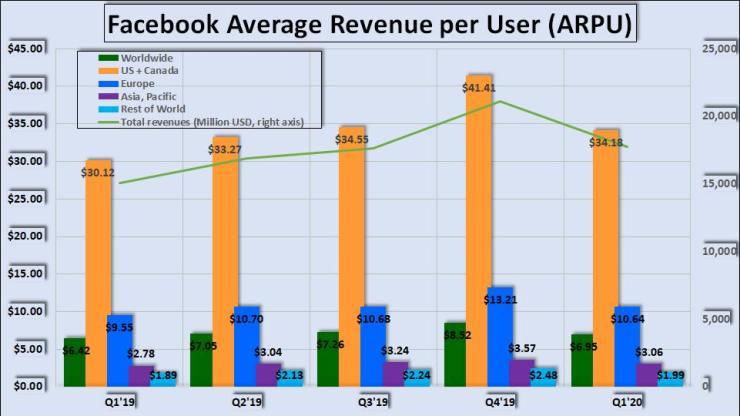 Facebook's Average Revenue Per User (ARPU), and total revenues.