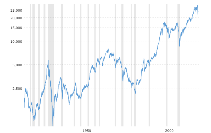 US recessions (gray columns) and the Dow Jones Industrial Average