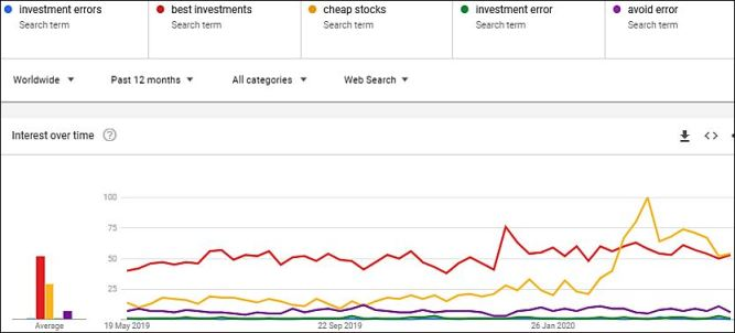 Investment Opportunities and Investment Mistakes in Google Search